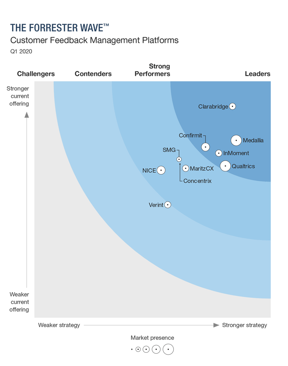 Confirmit named a leader among Customer Feedback Management Platforms