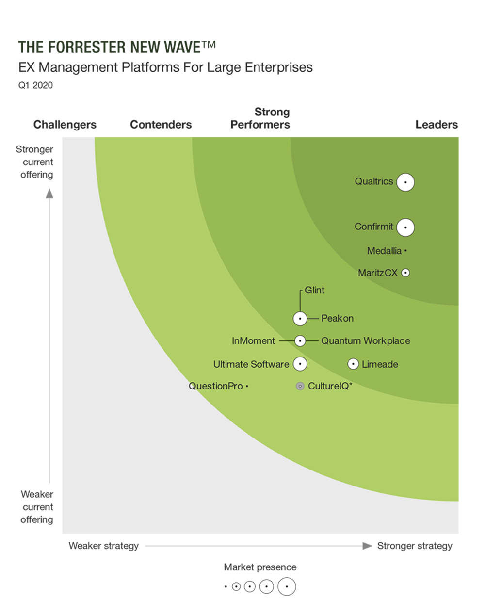 Confirmit Named a Leader in Employee Experience for Large Enterprises