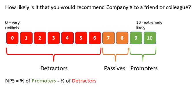 486a36e7f5d3 How to Calculate the Net Promoter Score